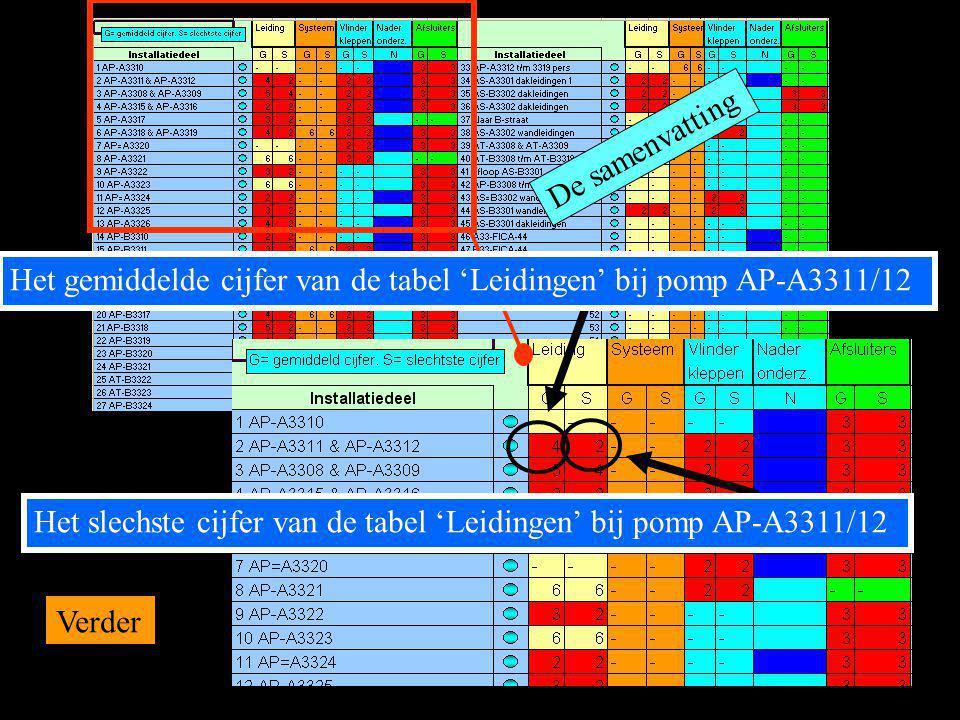 De samenvatting Het slechste cijfer van de tabel 'Leidingen' bij pomp AP-A3311/12 Het gemiddelde cijfer van de tabel 'Leidingen' bij pomp AP-A3311/12