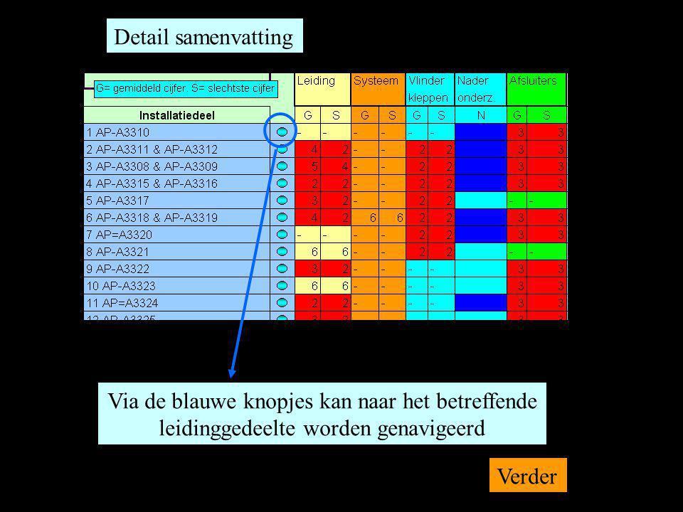 Detail samenvatting Via de blauwe knopjes kan naar het betreffende leidinggedeelte worden genavigeerd Verder