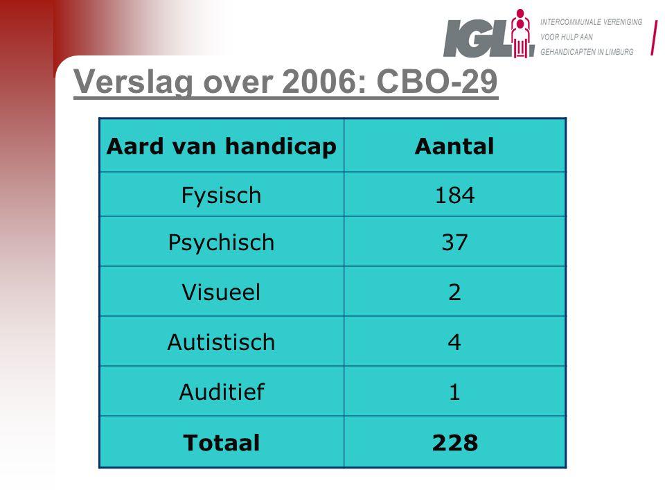 Verslag over 2006: CBO-29 Aard van handicapAantal Fysisch184 Psychisch37 Visueel2 Autistisch4 Auditief1 Totaal228