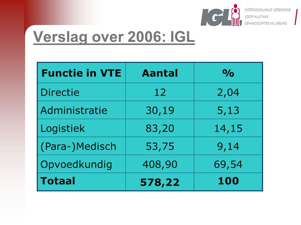 Verslag over 2006: IGL Functie in VTEAantal% Directie122,04 Administratie30,195,13 Logistiek83,2014,15 (Para-)Medisch53,759,14 Opvoedkundig408,9069,54 Totaal 578,22 100