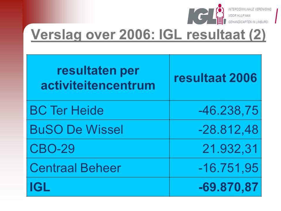 Verslag over 2006: IGL resultaat (2) resultaten per activiteitencentrum resultaat 2006 BC Ter Heide-46.238,75 BuSO De Wissel-28.812,48 CBO-2921.932,31 Centraal Beheer-16.751,95 IGL-69.870,87