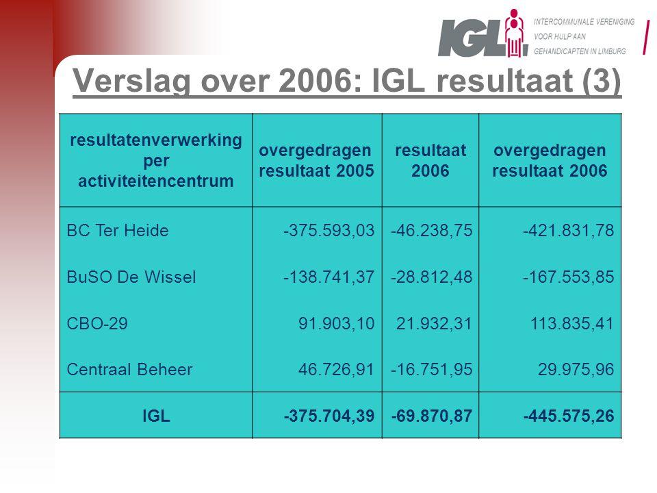 Verslag over 2006: IGL resultaat (3) resultatenverwerking per activiteitencentrum overgedragen resultaat 2005 resultaat 2006 overgedragen resultaat 2006 BC Ter Heide-375.593,03-46.238,75-421.831,78 BuSO De Wissel-138.741,37-28.812,48-167.553,85 CBO-2991.903,1021.932,31113.835,41 Centraal Beheer46.726,91-16.751,9529.975,96 IGL-375.704,39-69.870,87-445.575,26