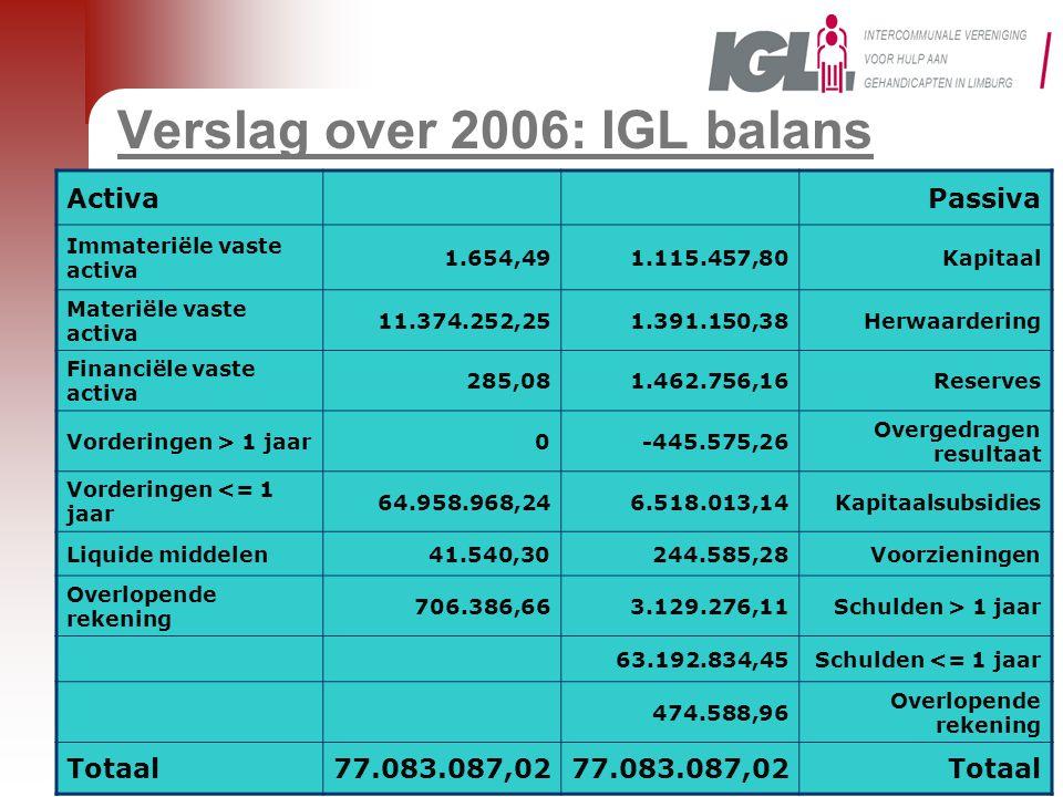 Verslag over 2006: IGL balans ActivaPassiva Immateriële vaste activa 1.654,491.115.457,80Kapitaal Materiële vaste activa 11.374.252,251.391.150,38Herwaardering Financiële vaste activa 285,081.462.756,16Reserves Vorderingen > 1 jaar0-445.575,26 Overgedragen resultaat Vorderingen <= 1 jaar 64.958.968,246.518.013,14Kapitaalsubsidies Liquide middelen41.540,30244.585,28Voorzieningen Overlopende rekening 706.386,663.129.276,11Schulden > 1 jaar 63.192.834,45Schulden <= 1 jaar 474.588,96 Overlopende rekening Totaal77.083.087,02 Totaal
