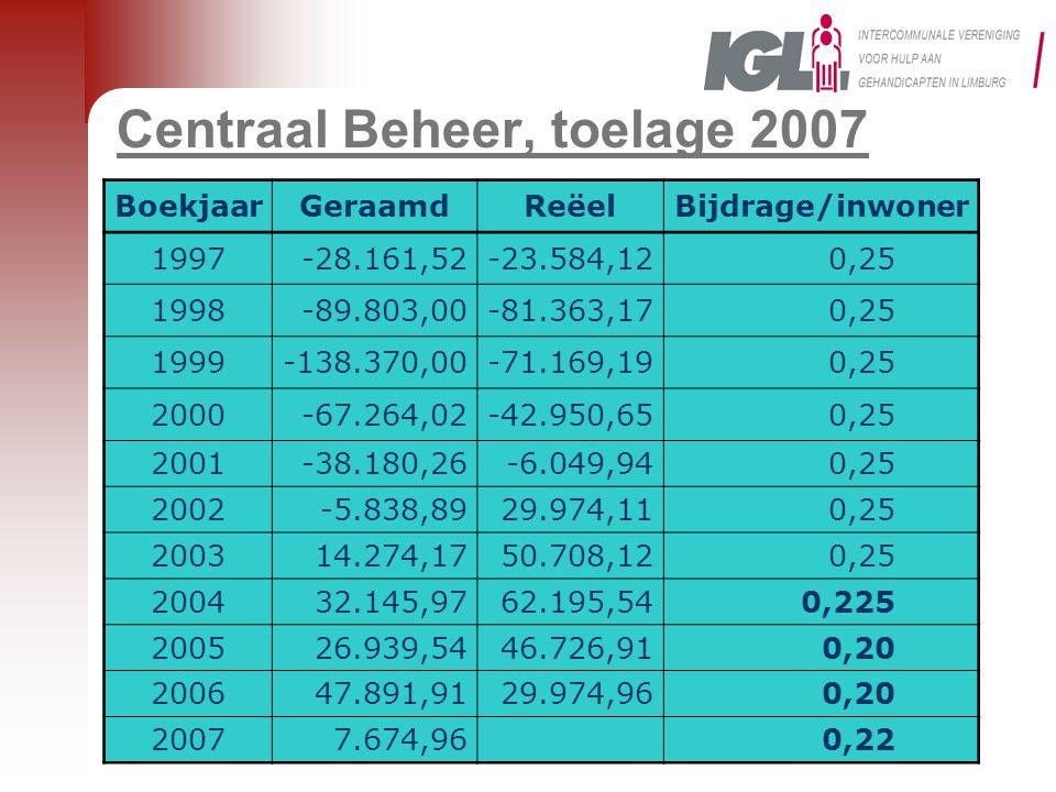 Centraal Beheer, toelage 2007 BoekjaarGeraamdReëelBijdrage/inwoner 1997-28.161,52-23.584,120,25 1998-89.803,00-81.363,170,25 1999-138.370,00-71.169,19