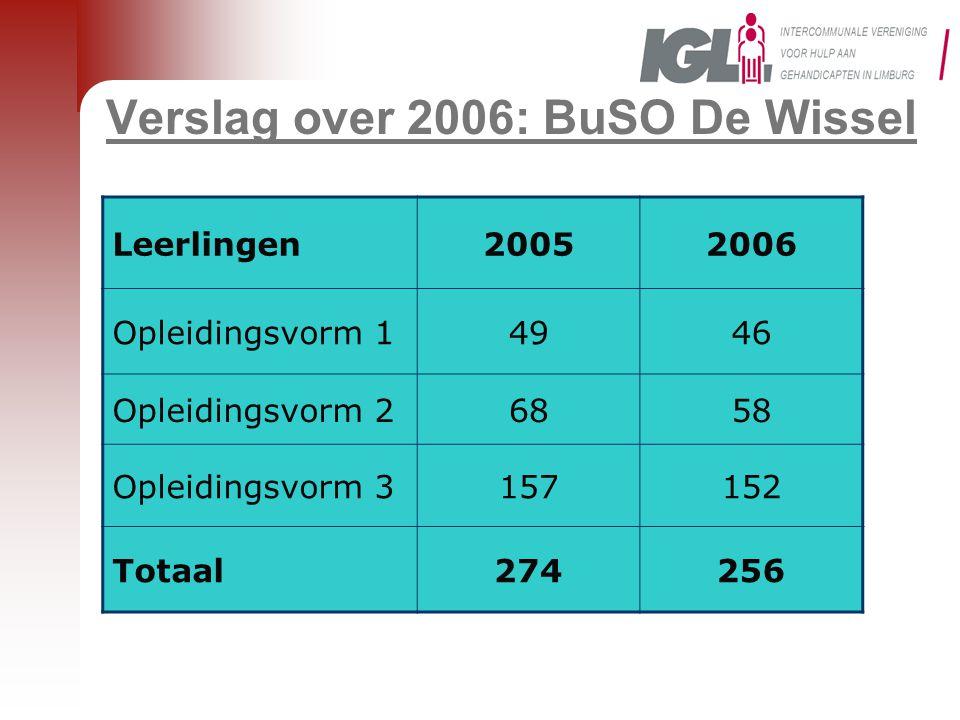 Verslag over 2006: BuSO De Wissel Leerlingen20052006 Opleidingsvorm 14946 Opleidingsvorm 26858 Opleidingsvorm 3157152 Totaal274256