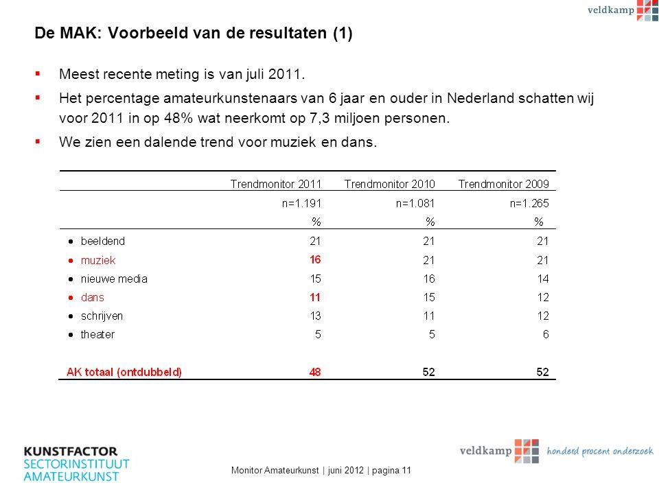 De MAK: Voorbeeld van de resultaten (1)  Meest recente meting is van juli 2011.  Het percentage amateurkunstenaars van 6 jaar en ouder in Nederland