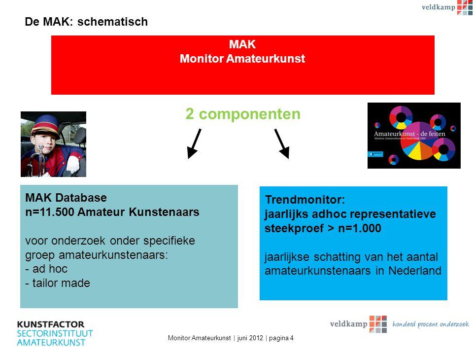 De MAK: schematisch Monitor Amateurkunst | juni 2012 | pagina 4 MAK Monitor Amateurkunst MAK Database n=11.500 Amateur Kunstenaars voor onderzoek onde