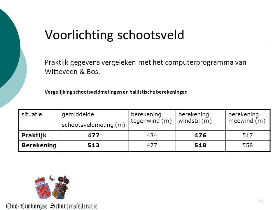 11 Voorlichting schootsveld Praktijk gegevens vergeleken met het computerprogramma van Witteveen & Bos.