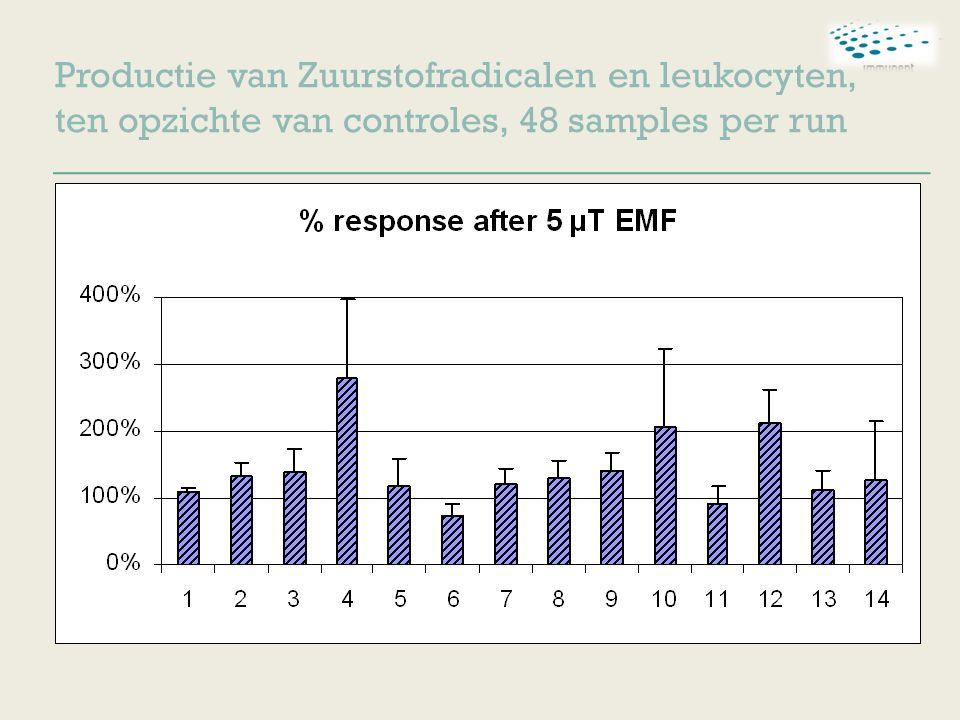 Productie van Zuurstofradicalen en leukocyten, ten opzichte van controles, 48 samples per run