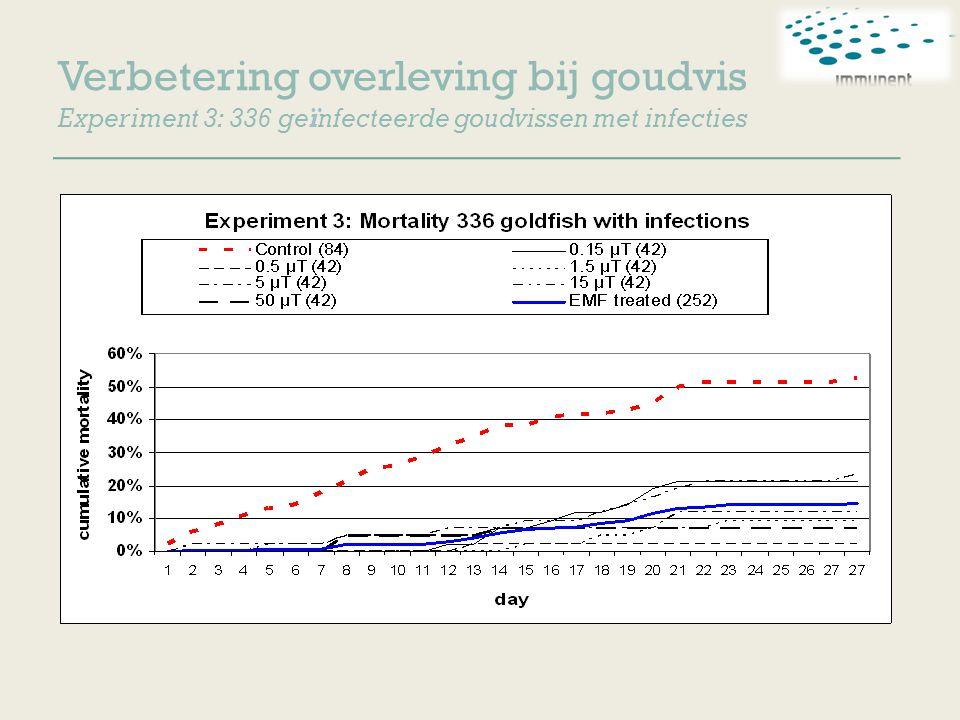 Verbetering overleving bij goudvis Experiment 3: 336 geïnfecteerde goudvissen met infecties