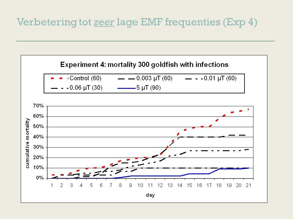 Verbetering tot zeer lage EMF frequenties (Exp 4)