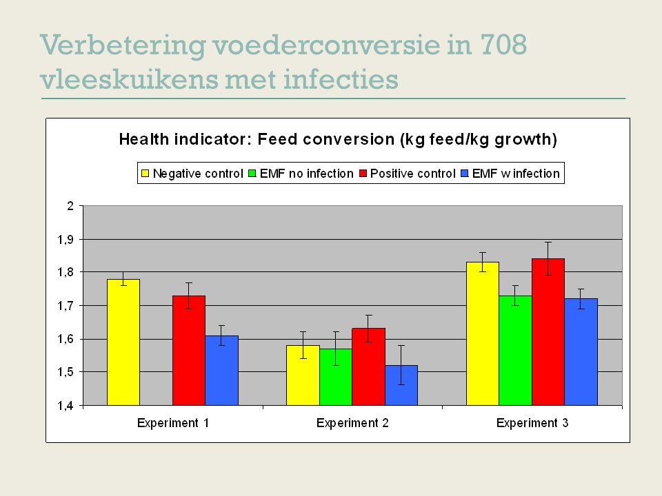 Verbetering voederconversie in 708 vleeskuikens met infecties