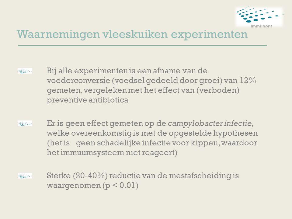 Waarnemingen vleeskuiken experimenten Bij alle experimenten is een afname van de voederconversie (voedsel gedeeld door groei) van 12% gemeten, vergeleken met het effect van (verboden) preventive antibiotica Er is geen effect gemeten op de campylobacter infectie, welke overeenkomstig is met de opgestelde hypothesen (het is geen schadelijke infectie voor kippen, waardoor het immuumsysteem niet reageert) Sterke (20-40%) reductie van de mestafscheiding is waargenomen (p < 0.01)