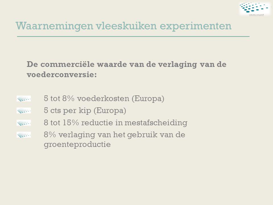 Waarnemingen vleeskuiken experimenten De commerciële waarde van de verlaging van de voederconversie: 5 tot 8% voederkosten (Europa) 5 cts per kip (Europa) 8 tot 15% reductie in mestafscheiding 8% verlaging van het gebruik van de groenteproductie