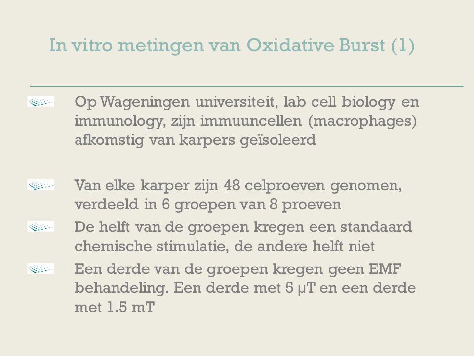 De resultaten Immuuncel activatie door EMF behandeling Mortaliteit door infectieziekte wordt verlaagd.