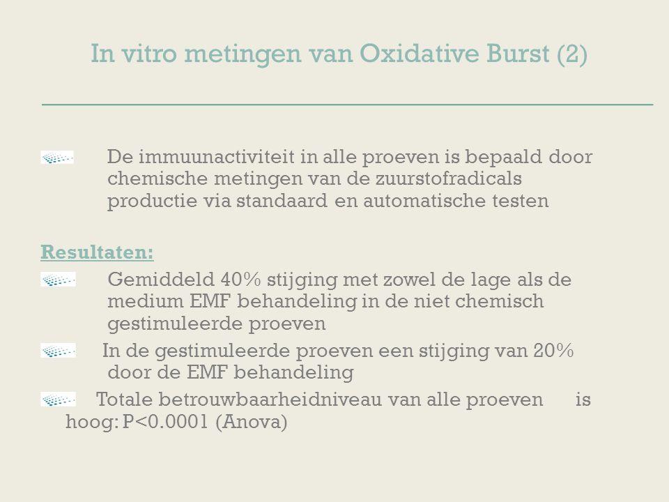 In vitro metingen van Oxidative Burst (2) De immuunactiviteit in alle proeven is bepaald door chemische metingen van de zuurstofradicals productie via standaard en automatische testen Resultaten: Gemiddeld 40% stijging met zowel de lage als de medium EMF behandeling in de niet chemisch gestimuleerde proeven In de gestimuleerde proeven een stijging van 20% door de EMF behandeling Totale betrouwbaarheidniveau van alle proeven is hoog: P<0.0001 (Anova)