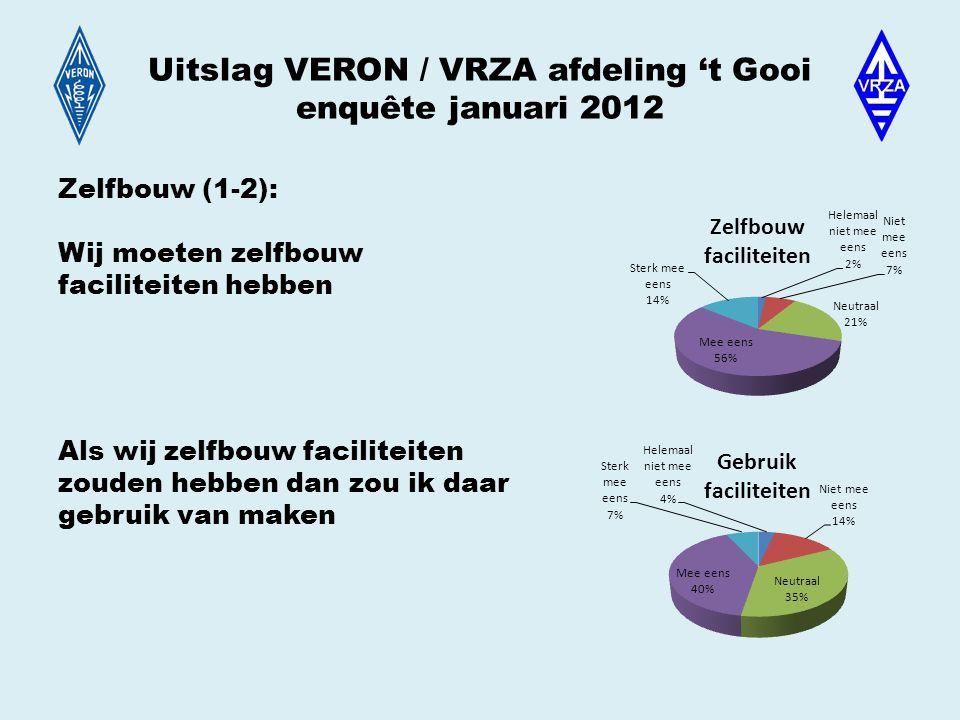 Uitslag VERON / VRZA afdeling 't Gooi enquête januari 2012 Zelfbouw (1-2): Wij moeten zelfbouw faciliteiten hebben Als wij zelfbouw faciliteiten zouden hebben dan zou ik daar gebruik van maken