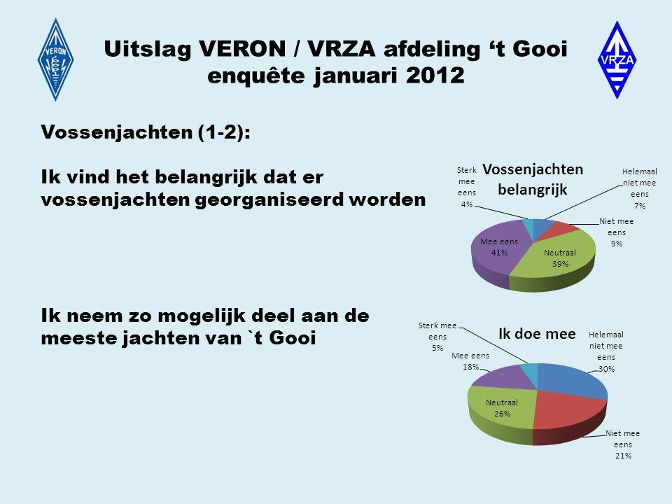 Uitslag VERON / VRZA afdeling 't Gooi enquête januari 2012 Vossenjachten (1-2): Ik vind het belangrijk dat er vossenjachten georganiseerd worden Ik neem zo mogelijk deel aan de meeste jachten van `t Gooi