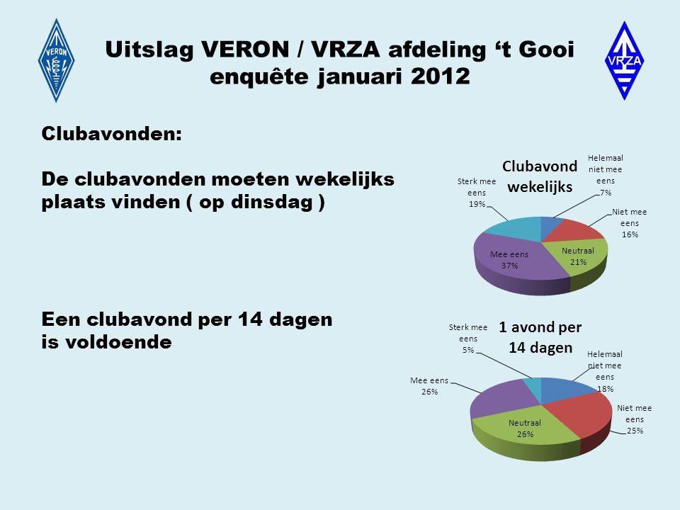 Uitslag VERON / VRZA afdeling 't Gooi enquête januari 2012 Clubavonden: De clubavonden moeten wekelijks plaats vinden ( op dinsdag ) Een clubavond per 14 dagen is voldoende