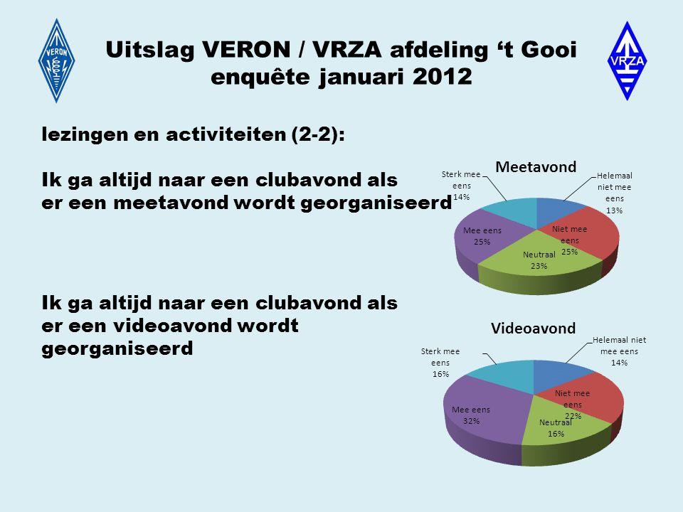 Uitslag VERON / VRZA afdeling 't Gooi enquête januari 2012 lezingen en activiteiten (2-2): Ik ga altijd naar een clubavond als er een meetavond wordt georganiseerd Ik ga altijd naar een clubavond als er een videoavond wordt georganiseerd