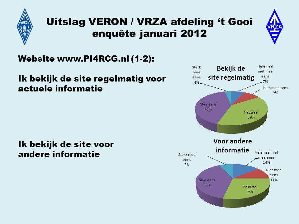 Uitslag VERON / VRZA afdeling 't Gooi enquête januari 2012 Website www.PI4RCG.nl (1-2): Ik bekijk de site regelmatig voor actuele informatie Ik bekijk de site voor andere informatie