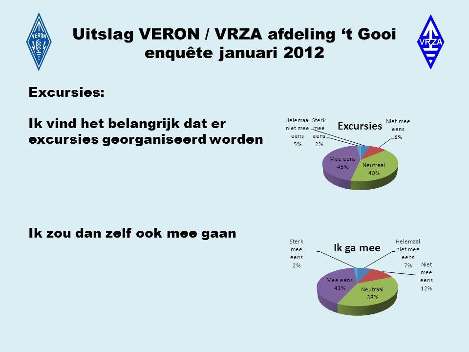 Uitslag VERON / VRZA afdeling 't Gooi enquête januari 2012 Excursies: Ik vind het belangrijk dat er excursies georganiseerd worden Ik zou dan zelf ook mee gaan