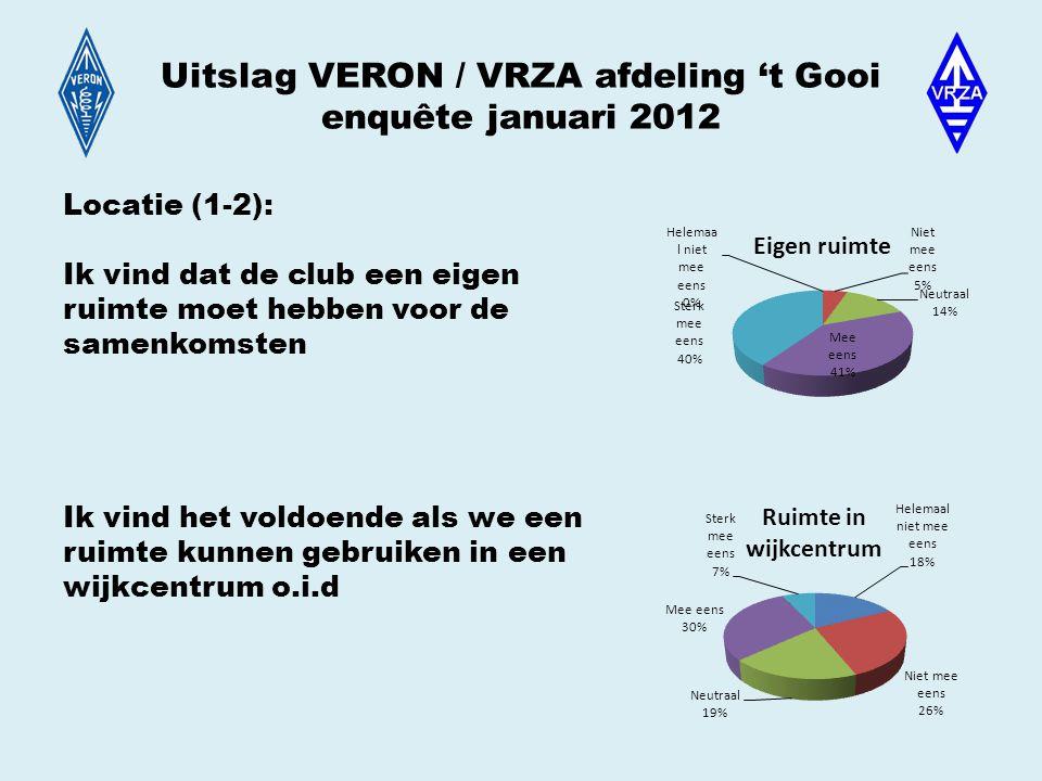 Uitslag VERON / VRZA afdeling 't Gooi enquête januari 2012 Locatie (1-2): Ik vind dat de club een eigen ruimte moet hebben voor de samenkomsten Ik vind het voldoende als we een ruimte kunnen gebruiken in een wijkcentrum o.i.d