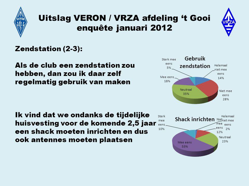 Uitslag VERON / VRZA afdeling 't Gooi enquête januari 2012 Zendstation (2-3): Als de club een zendstation zou hebben, dan zou ik daar zelf regelmatig gebruik van maken Ik vind dat we ondanks de tijdelijke huisvesting voor de komende 2,5 jaar een shack moeten inrichten en dus ook antennes moeten plaatsen