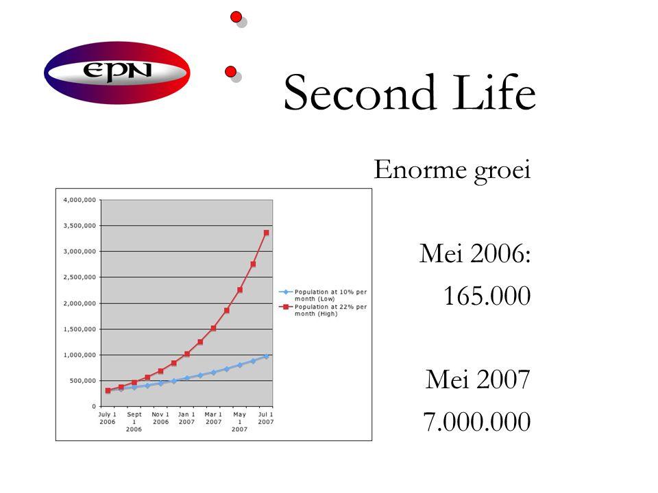 Second Life Enorme groei Mei 2006: 165.000 Mei 2007 7.000.000