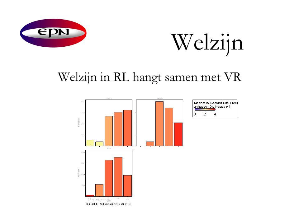 Welzijn Welzijn in RL hangt samen met VR