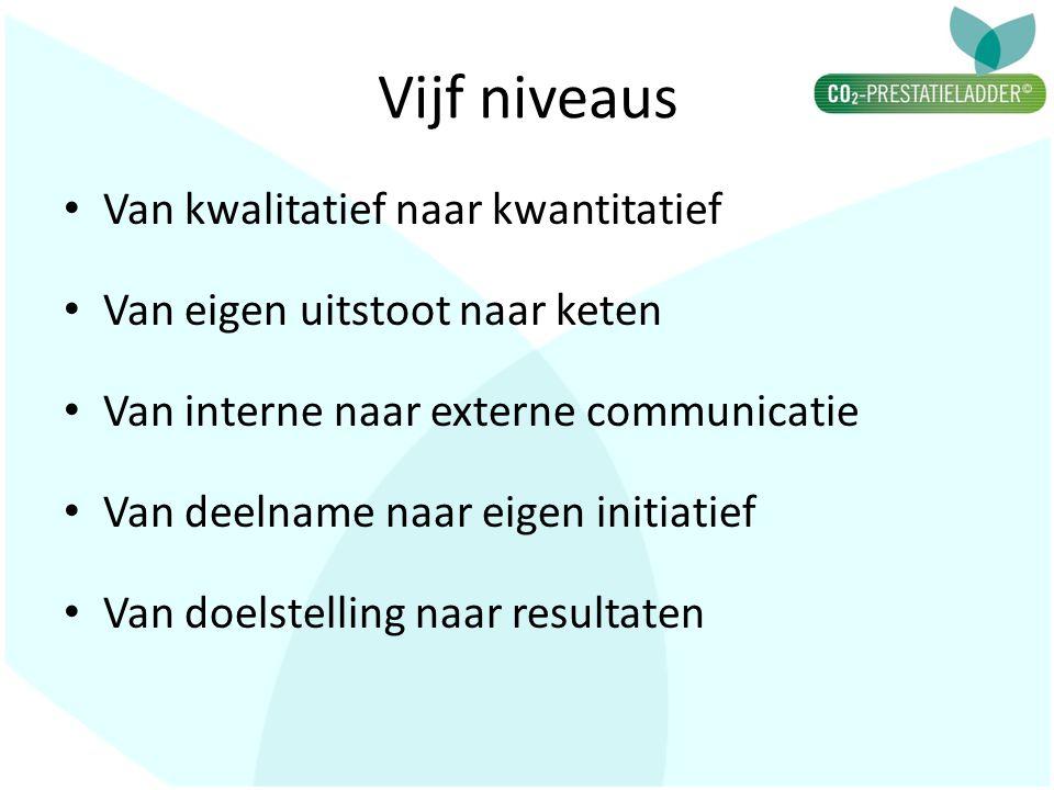 Vijf niveaus • Van kwalitatief naar kwantitatief • Van eigen uitstoot naar keten • Van interne naar externe communicatie • Van deelname naar eigen initiatief • Van doelstelling naar resultaten