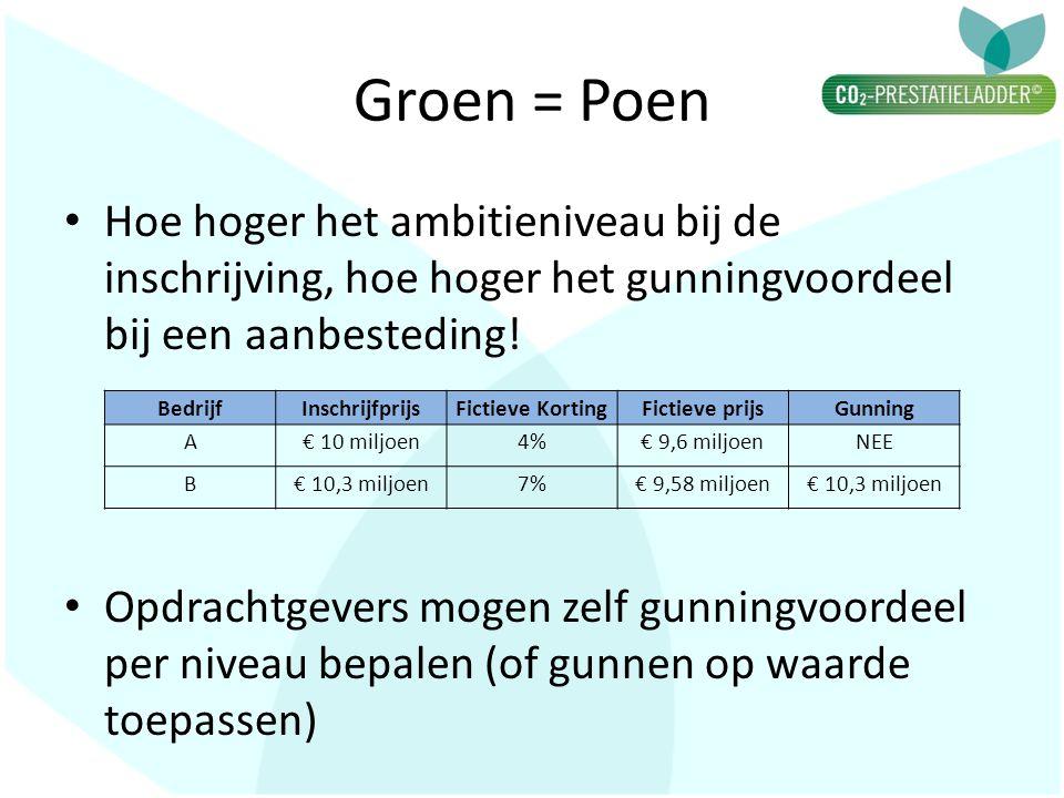 Groen = Poen • Hoe hoger het ambitieniveau bij de inschrijving, hoe hoger het gunningvoordeel bij een aanbesteding.