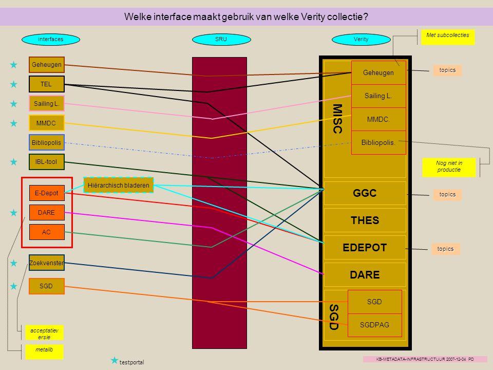 Geheugen Zoekvenster IBL-tool E-Depot DARE AC Hiërarchisch bladeren MMDC Sailing L. Bibliopolis TEL metalib Geheugen Sailing L. MMDC. Bibliopolis. SGD
