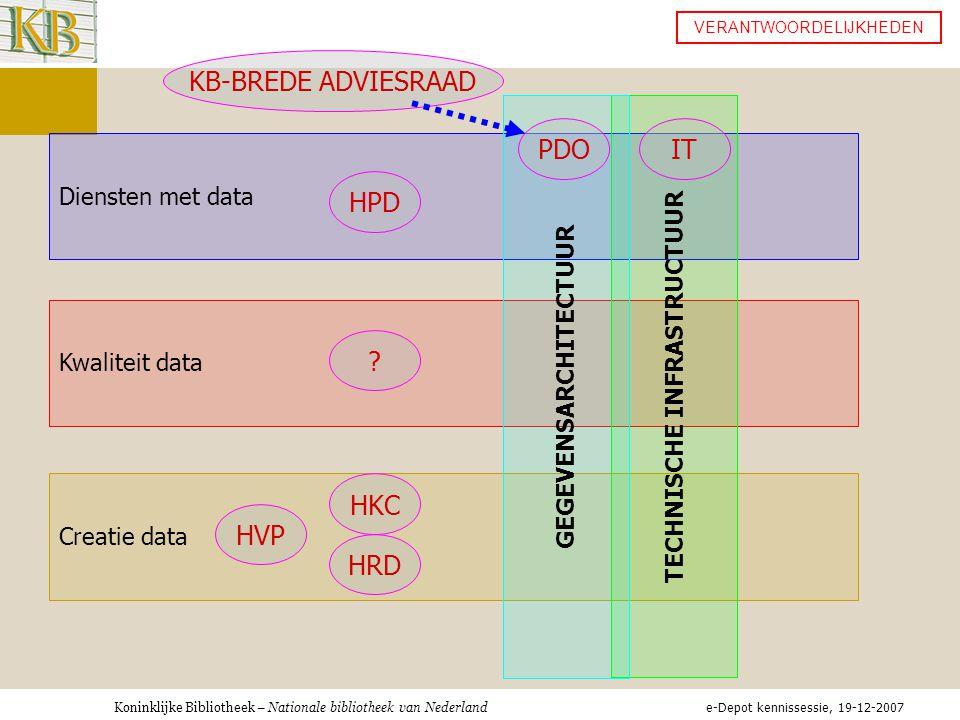 Koninklijke Bibliotheek – Nationale bibliotheek van Nederland Creatie data Kwaliteit data Diensten met data TECHNISCHE INFRASTRUCTUUR GEGEVENSARCHITECTUUR VERANTWOORDELIJKHEDEN HPD .
