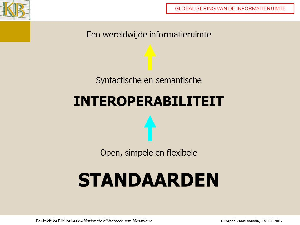 Koninklijke Bibliotheek – Nationale bibliotheek van Nederland GLOBALISERING VAN DE INFORMATIERUIMTE Een wereldwijde informatieruimte Syntactische en semantische INTEROPERABILITEIT Open, simpele en flexibele STANDAARDEN e-Depot kennissessie, 19-12-2007