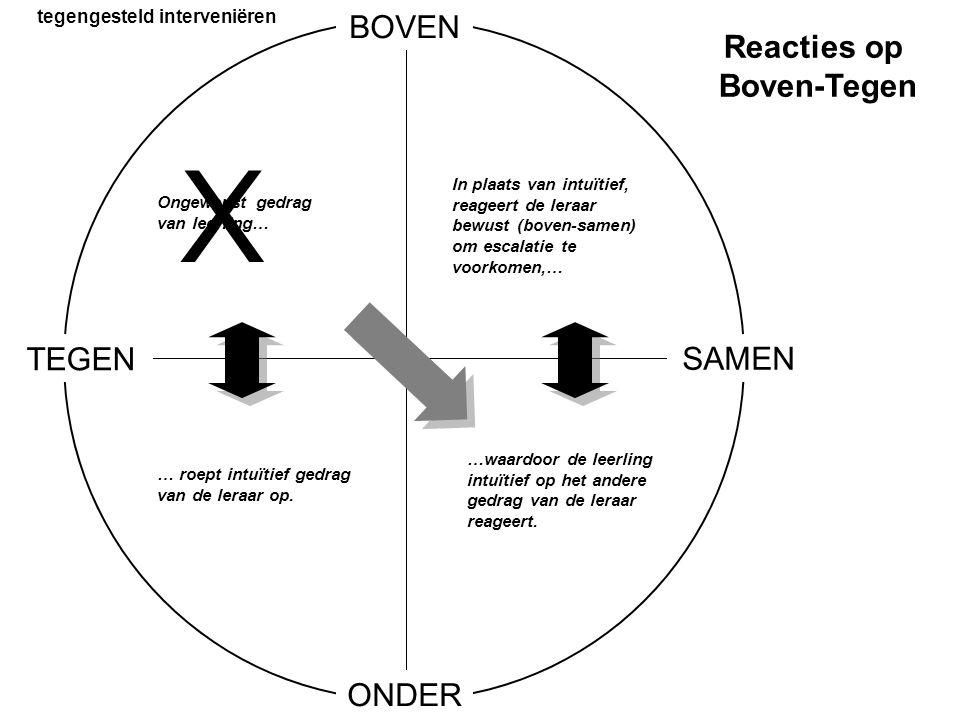 BOVEN ONDER TEGEN SAMEN … roept intuïtief gedrag van de leraar op. Ongewenst gedrag van leerling… In plaats van intuïtief, reageert de leraar bewust (