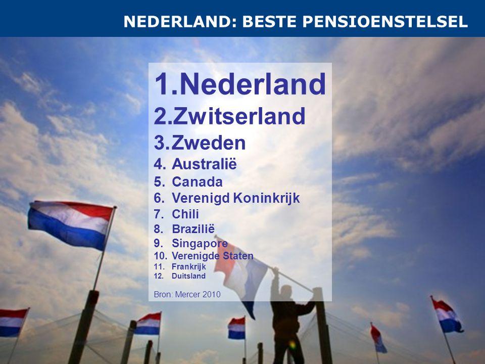 NEDERLAND: BESTE PENSIOENSTELSEL 1.Nederland 2.Zwitserland 3.Zweden 4.Australië 5.Canada 6.Verenigd Koninkrijk 7.Chili 8.Brazilië 9.Singapore 10.Verenigde Staten 11.Frankrijk 12.Duitsland Bron: Mercer 2010
