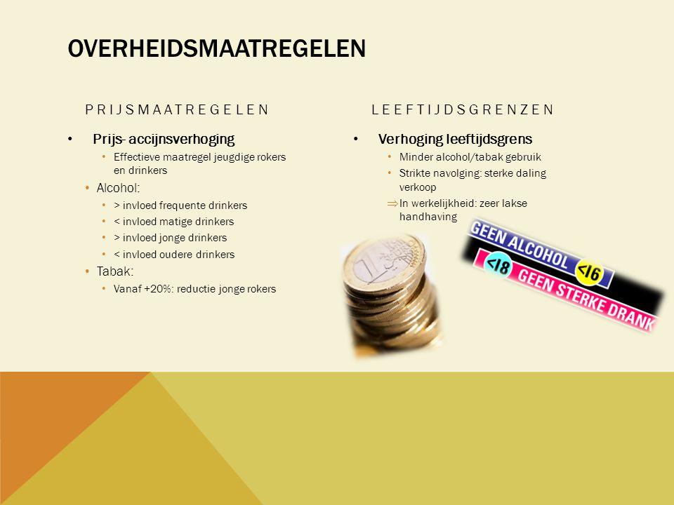 OVERHEIDSMAATREGELEN PRIJSMAATREGELEN • Prijs- accijnsverhoging • Effectieve maatregel jeugdige rokers en drinkers • Alcohol: • > invloed frequente dr