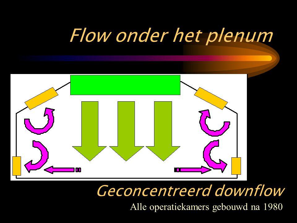 Flow onder het plenum Geconcentreerd downflow Alle operatiekamers gebouwd na 1980