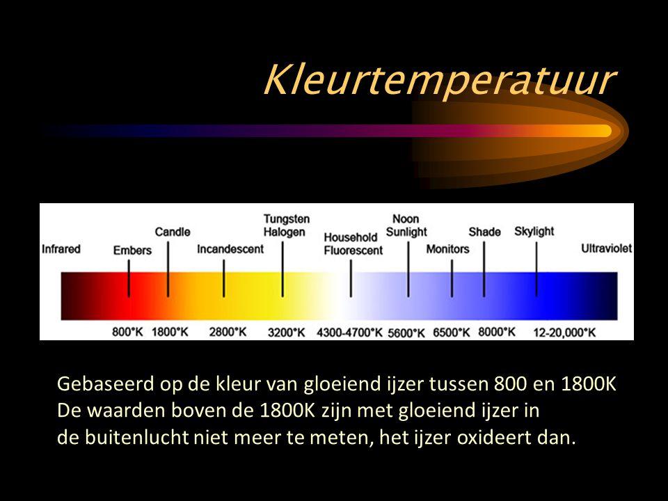 Kleurtemperatuur Gebaseerd op de kleur van gloeiend ijzer tussen 800 en 1800K De waarden boven de 1800K zijn met gloeiend ijzer in de buitenlucht niet meer te meten, het ijzer oxideert dan.