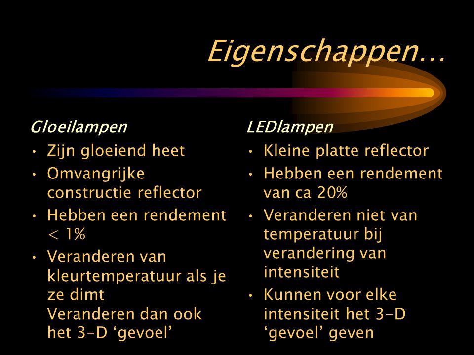 Eigenschappen… Gloeilampen • Zijn gloeiend heet • Omvangrijke constructie reflector • Hebben een rendement < 1% • Veranderen van kleurtemperatuur als je ze dimt Veranderen dan ook het 3-D 'gevoel' LEDlampen • Kleine platte reflector • Hebben een rendement van ca 20% • Veranderen niet van temperatuur bij verandering van intensiteit • Kunnen voor elke intensiteit het 3-D 'gevoel' geven