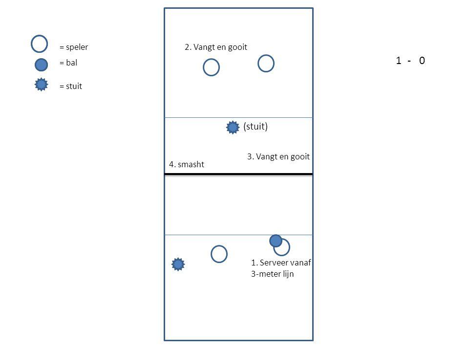 1. Serveer vanaf 3-meter lijn 2. Vangt en gooit 3. Vangt en gooit 4. smasht = speler = bal = stuit 1-0 (stuit)