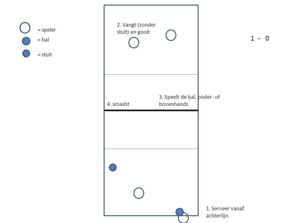 1. Serveer vanaf achterlijn 2. Vangt (zonder stuit) en gooit 3. Speelt de bal, onder- of bovenhands 4. smasht = speler = bal = stuit 1-0