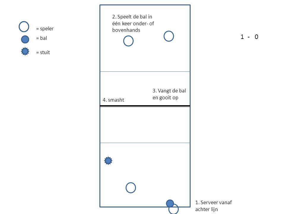 1. Serveer vanaf achter lijn 2. Speelt de bal in één keer onder- of bovenhands 3. Vangt de bal en gooit op 4. smasht = speler = bal = stuit 1-0