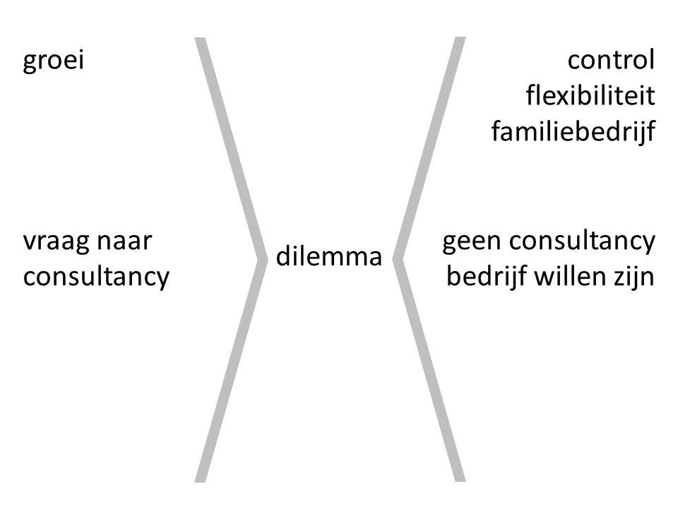dilemma groei vraag naar consultancy control flexibiliteit familiebedrijf geen consultancy bedrijf willen zijn