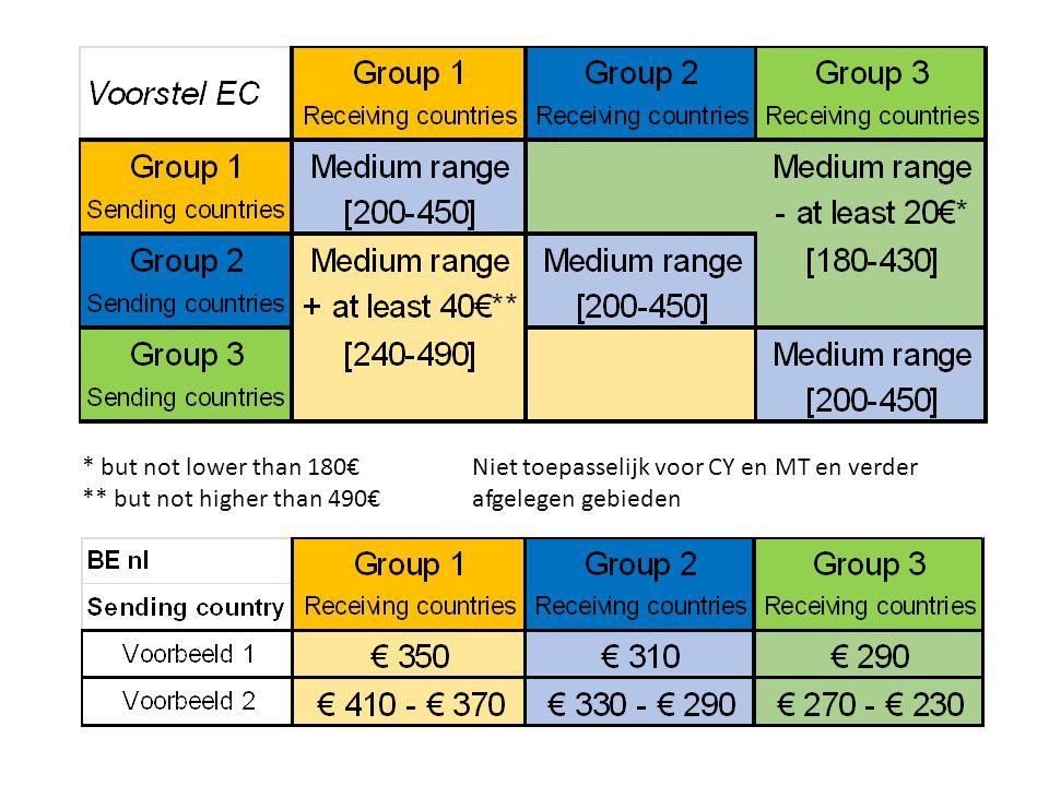 * but not lower than 180€ ** but not higher than 490€ Niet toepasselijk voor CY en MT en verder afgelegen gebieden