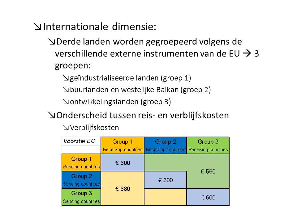 ↘Internationale dimensie: ↘Derde landen worden gegroepeerd volgens de verschillende externe instrumenten van de EU  3 groepen: ↘geïndustrialiseerde landen (groep 1) ↘buurlanden en westelijke Balkan (groep 2) ↘ontwikkelingslanden (groep 3) ↘Onderscheid tussen reis- en verblijfskosten ↘Verblijfskosten