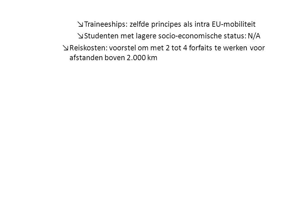 ↘Traineeships: zelfde principes als intra EU-mobiliteit ↘Studenten met lagere socio-economische status: N/A ↘Reiskosten: voorstel om met 2 tot 4 forfaits te werken voor afstanden boven 2.000 km