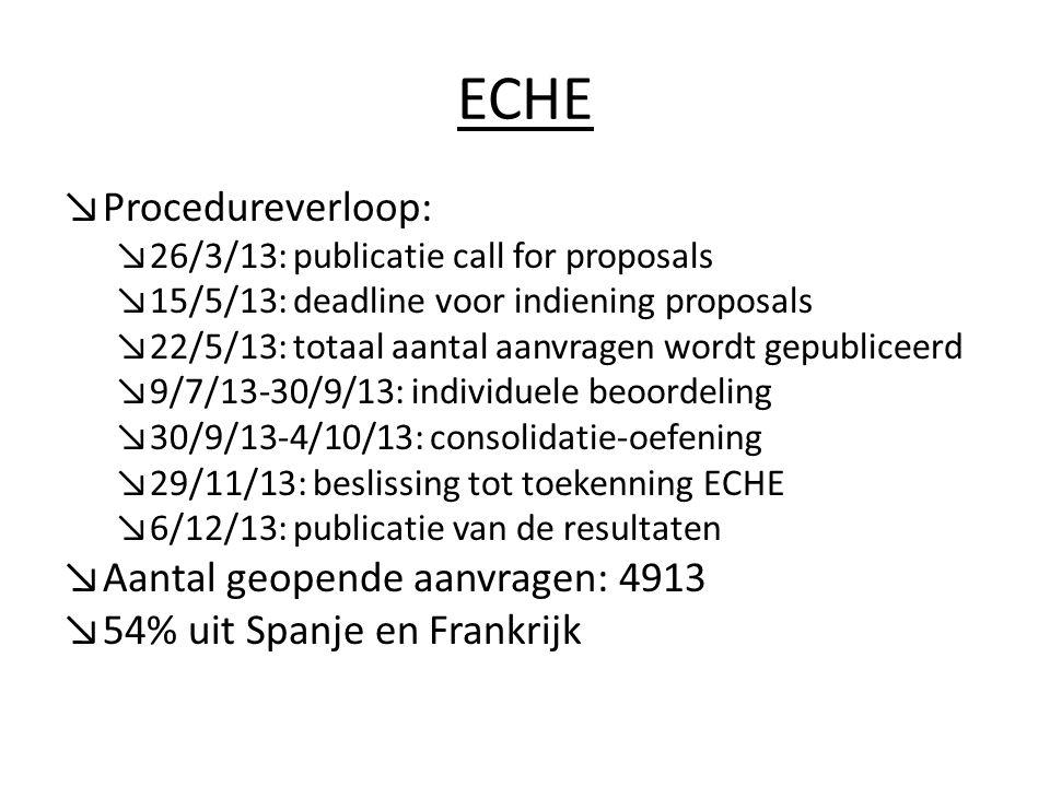 ECHE ↘Procedureverloop: ↘26/3/13: publicatie call for proposals ↘15/5/13: deadline voor indiening proposals ↘22/5/13: totaal aantal aanvragen wordt gepubliceerd ↘9/7/13-30/9/13: individuele beoordeling ↘30/9/13-4/10/13: consolidatie-oefening ↘29/11/13: beslissing tot toekenning ECHE ↘6/12/13: publicatie van de resultaten ↘Aantal geopende aanvragen: 4913 ↘54% uit Spanje en Frankrijk