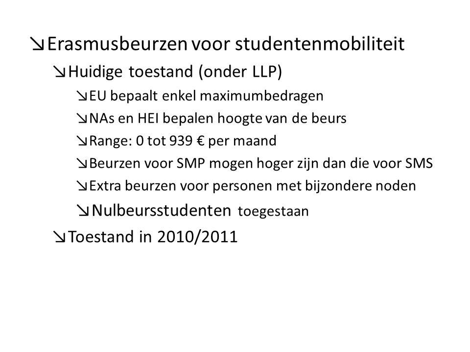 ↘Erasmusbeurzen voor studentenmobiliteit ↘Huidige toestand (onder LLP) ↘EU bepaalt enkel maximumbedragen ↘NAs en HEI bepalen hoogte van de beurs ↘Range: 0 tot 939 € per maand ↘Beurzen voor SMP mogen hoger zijn dan die voor SMS ↘Extra beurzen voor personen met bijzondere noden ↘Nulbeursstudenten toegestaan ↘Toestand in 2010/2011
